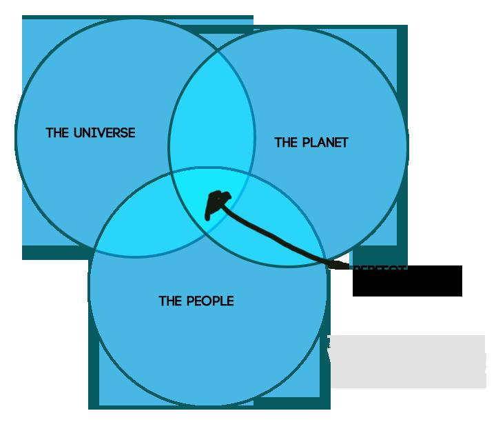 WBFramework-venn-diagram