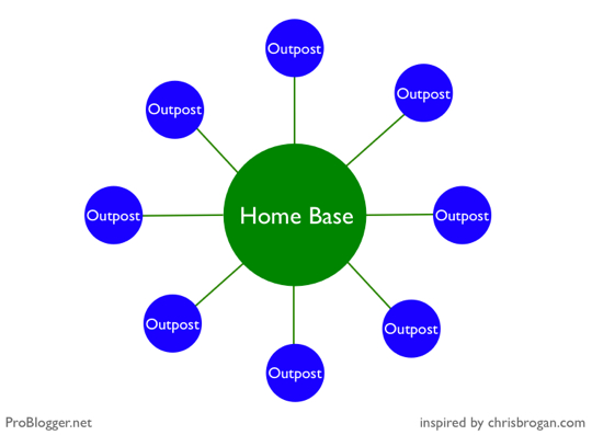 Home base and outposts by Problogger